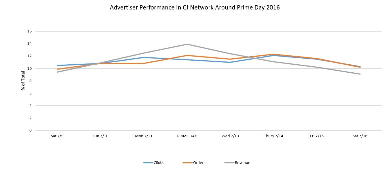 Advertiser Performance in CJ Network Around Prime Day 2016
