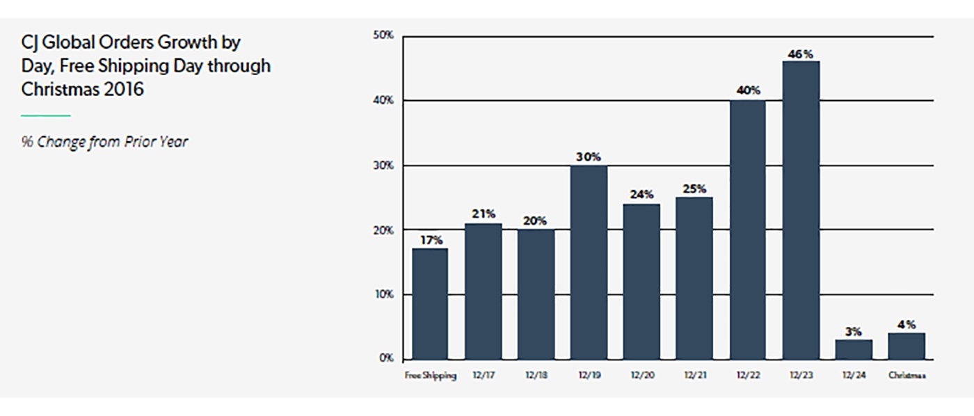 Bracing for Q4: 3 Strategies to Reach Cross-Device Shoppers