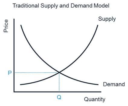 Traditional supply and demand model
