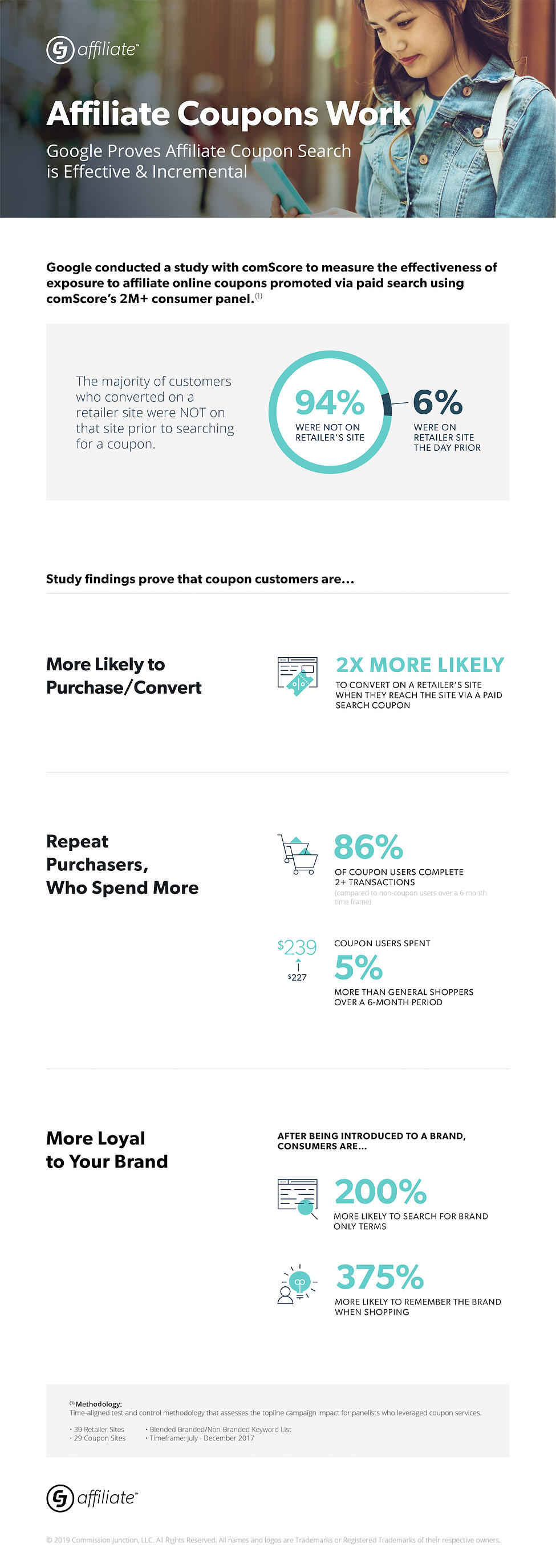 cj-affiliate-google-coupon-infographic-nonbranded