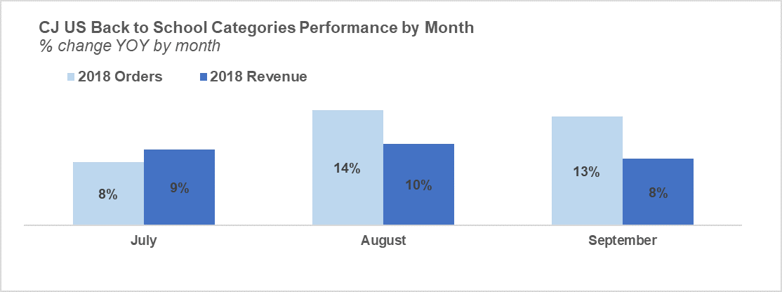 cj-affiliate-BTS-2019-graph-categories-performance-by-month